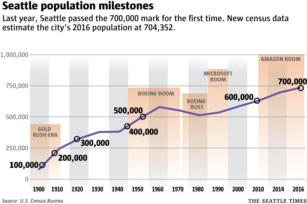 seattle-population